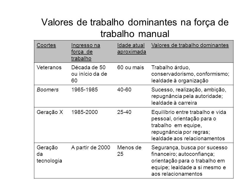 Valores de trabalho dominantes na força de trabalho manual CoortesIngresso na força de trabalho Idade atual aproximada Valores de trabalho dominantes