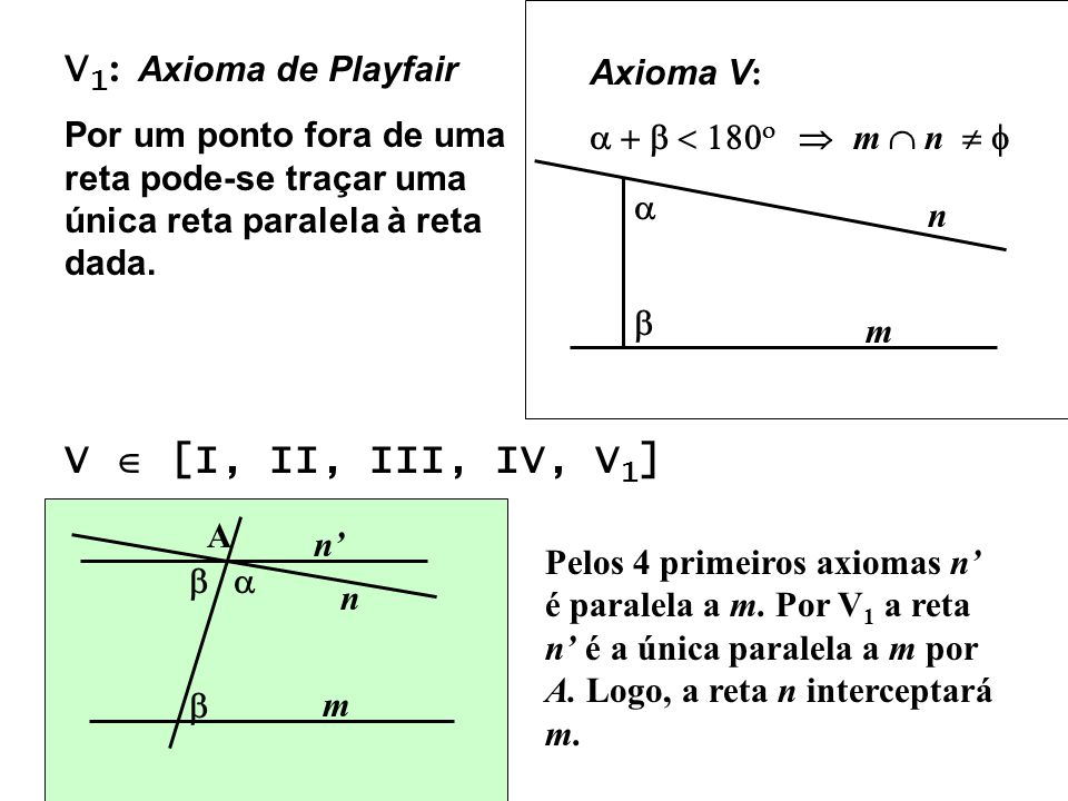 V 1 : Axioma de Playfair Por um ponto fora de uma reta pode-se traçar uma única reta paralela à reta dada. Axioma V : m n m n V [I, II, III, IV, V 1 ]