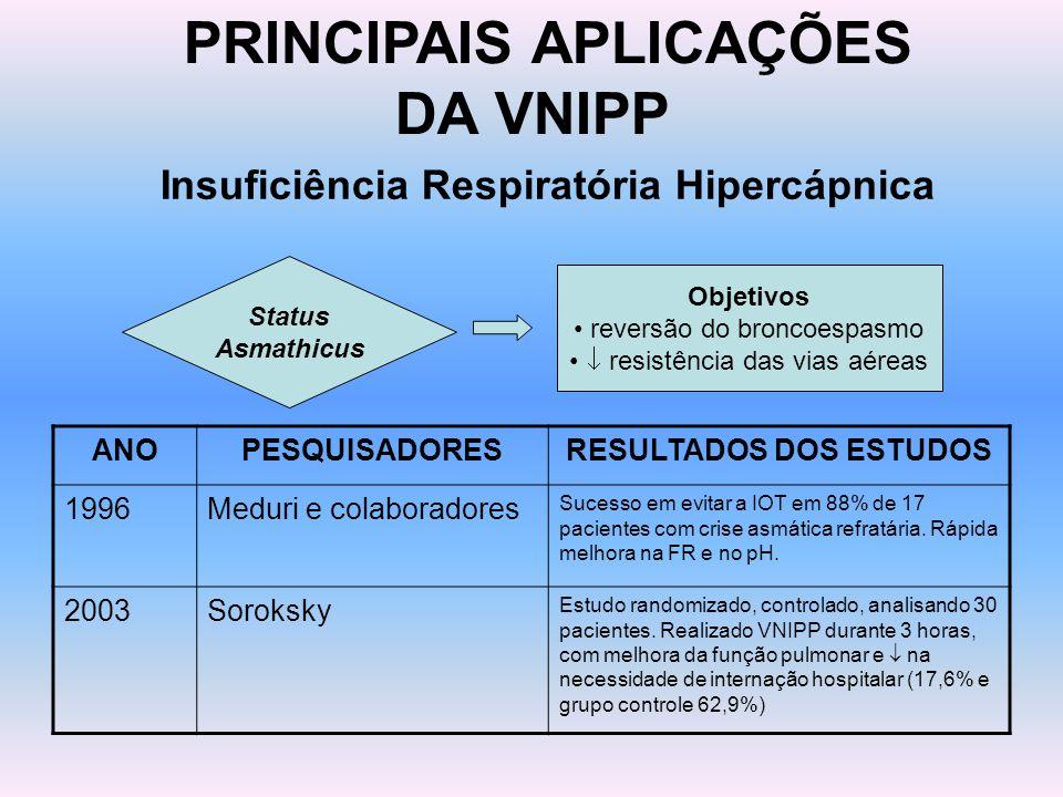 PRINCIPAIS APLICAÇÕES DA VNIPP Insuficiência Respiratória Hipercápnica Status Asmathicus Objetivos reversão do broncoespasmo resistência das vias aére