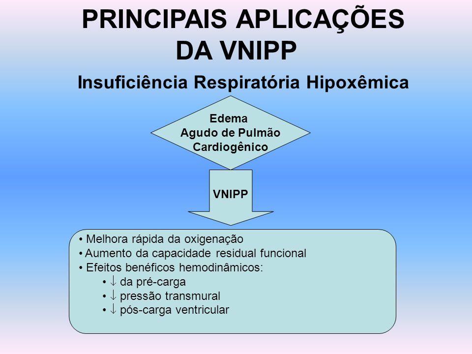 PRINCIPAIS APLICAÇÕES DA VNIPP Insuficiência Respiratória Hipoxêmica Edema Agudo de Pulmão Cardiogênico Melhora rápida da oxigenação Aumento da capaci