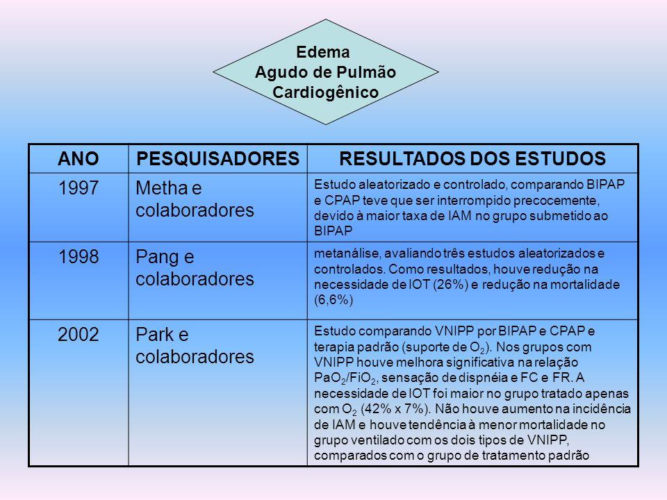 Edema Agudo de Pulmão Cardiogênico ANOPESQUISADORESRESULTADOS DOS ESTUDOS 1997Metha e colaboradores Estudo aleatorizado e controlado, comparando BIPAP