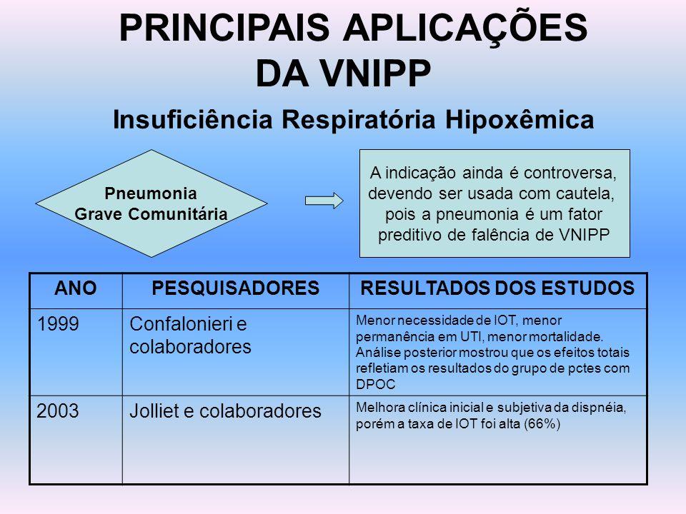 PRINCIPAIS APLICAÇÕES DA VNIPP Insuficiência Respiratória Hipoxêmica Pneumonia Grave Comunitária A indicação ainda é controversa, devendo ser usada co