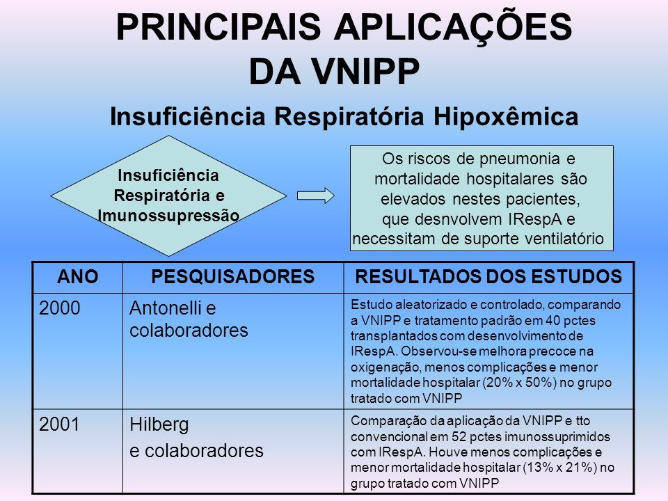 PRINCIPAIS APLICAÇÕES DA VNIPP Insuficiência Respiratória Hipoxêmica Insuficiência Respiratória e Imunossupressão Os riscos de pneumonia e mortalidade