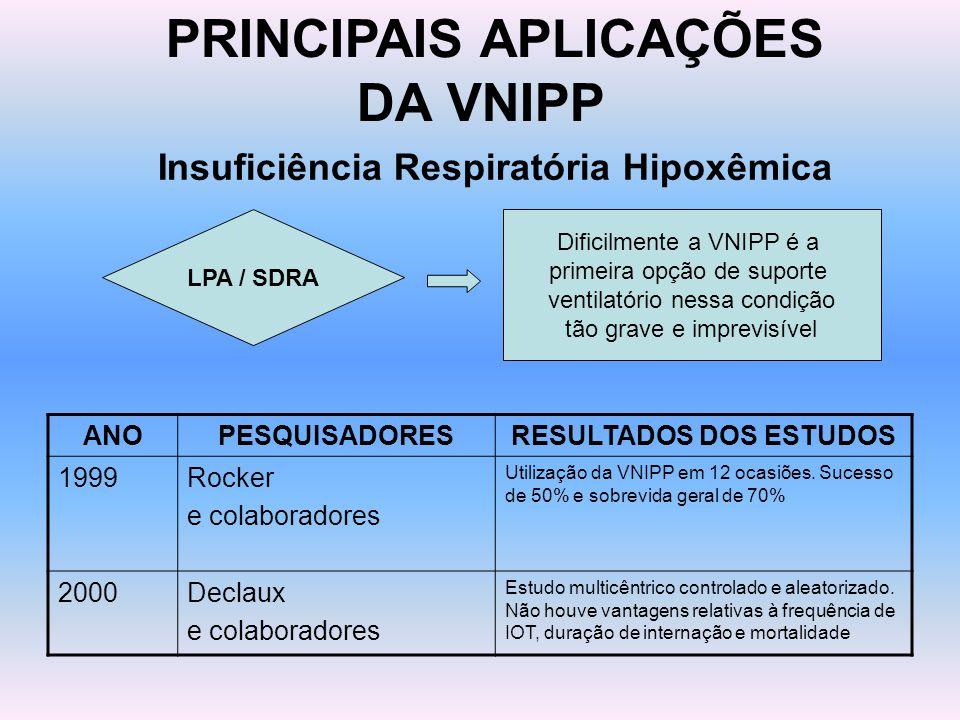 PRINCIPAIS APLICAÇÕES DA VNIPP Insuficiência Respiratória Hipoxêmica LPA / SDRA ANOPESQUISADORESRESULTADOS DOS ESTUDOS 1999Rocker e colaboradores Util