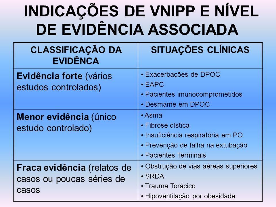 INDICAÇÕES DE VNIPP E NÍVEL DE EVIDÊNCIA ASSOCIADA CLASSIFICAÇÃO DA EVIDÊNCA SITUAÇÕES CLÍNICAS Evidência forte (vários estudos controlados) Exacerbaç