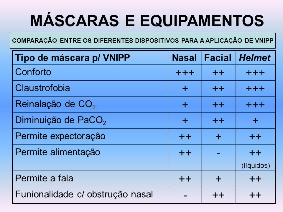 MÁSCARAS E EQUIPAMENTOS Tipo de máscara p/ VNIPPNasalFacialHelmet Conforto ++++++++ Claustrofobia ++++++ Reinalação de CO 2 ++++++ Diminuição de PaCO