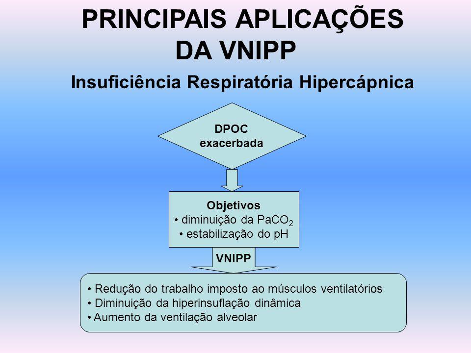 PRINCIPAIS APLICAÇÕES DA VNIPP Insuficiência Respiratória Hipercápnica DPOC exacerbada Objetivos diminuição da PaCO 2 estabilização do pH Redução do t