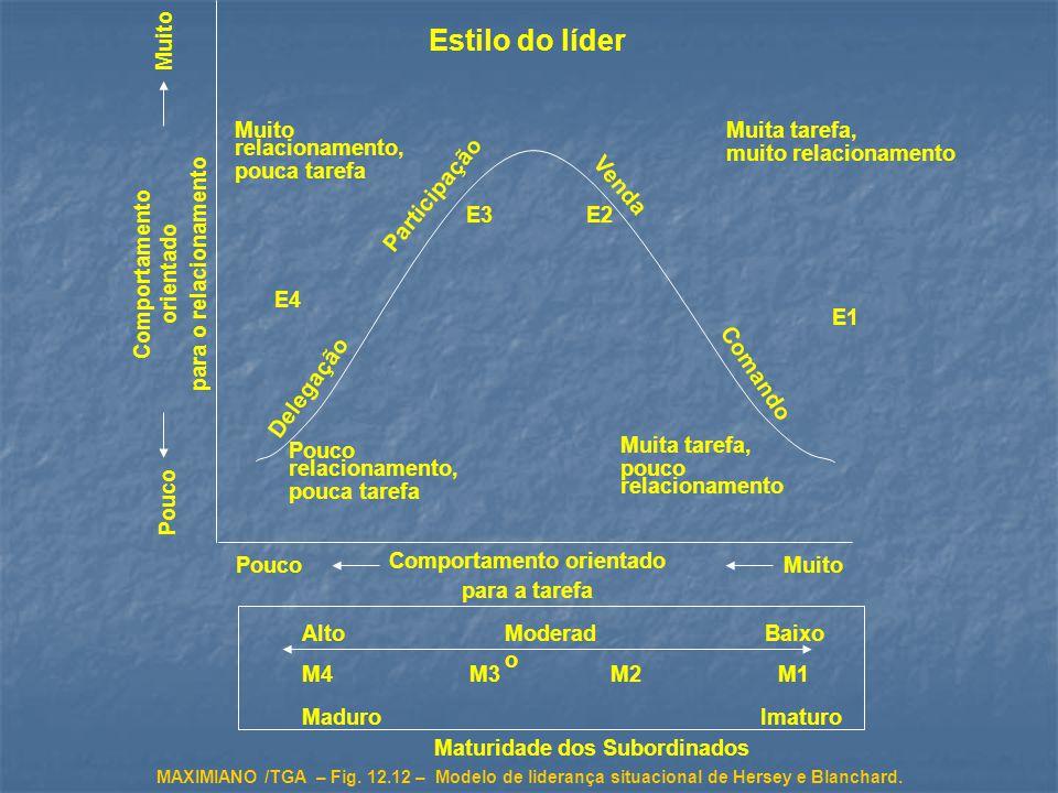 MAXIMIANO /TGA – Fig.12.12 – Modelo de liderança situacional de Hersey e Blanchard.