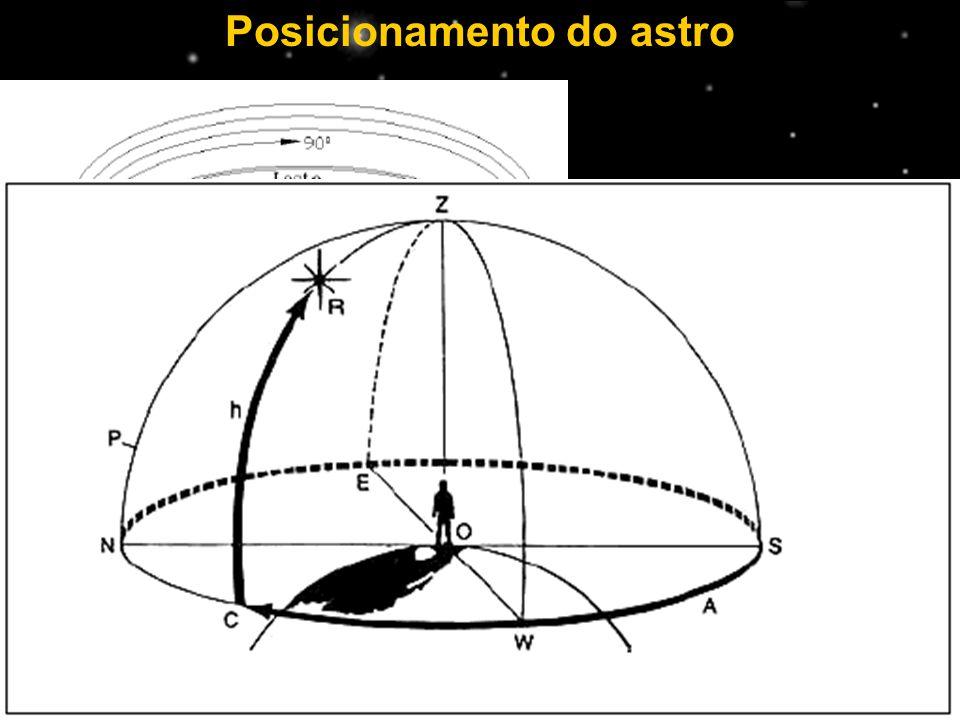 Posicionamento do astro Azimute Altura COORDENADAS ALTAZIMUTAIS
