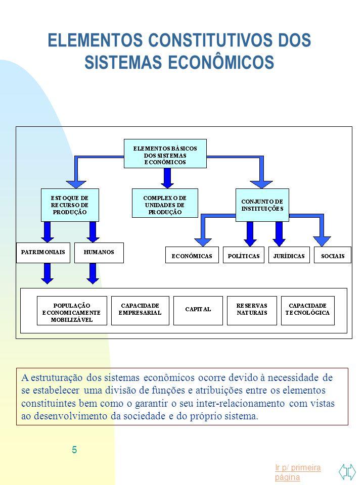 Ir p/ primeira página 5 ELEMENTOS CONSTITUTIVOS DOS SISTEMAS ECONÔMICOS A estruturação dos sistemas econômicos ocorre devido à necessidade de se estab