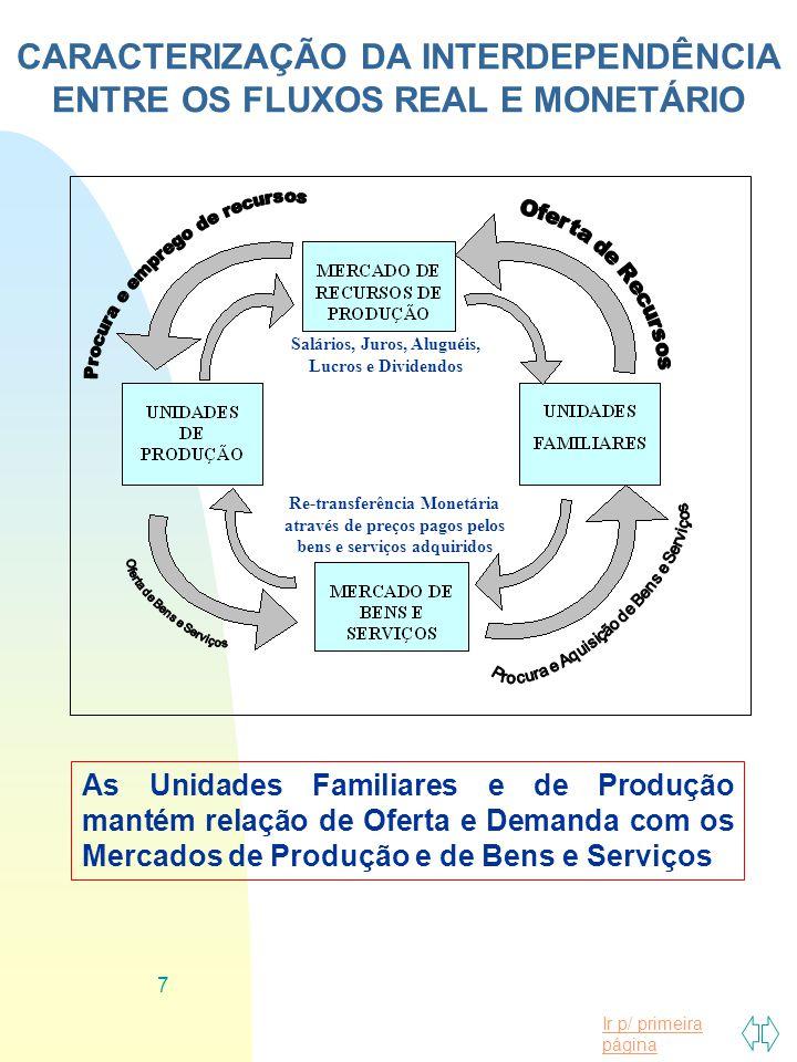Ir p/ primeira página 7 CARACTERIZAÇÃO DA INTERDEPENDÊNCIA ENTRE OS FLUXOS REAL E MONETÁRIO As Unidades Familiares e de Produção mantém relação de Ofe