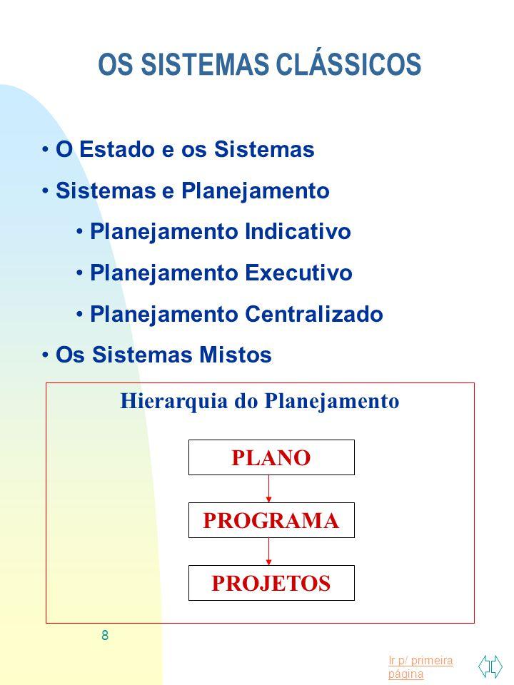 Ir p/ primeira página 8 Hierarquia do Planejamento OS SISTEMAS CLÁSSICOS O Estado e os Sistemas Sistemas e Planejamento Planejamento Indicativo Planej