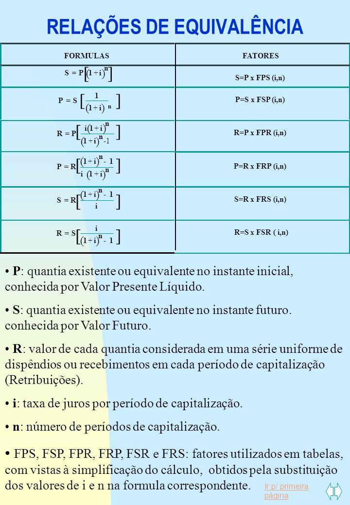 Ir p/ primeira página RELAÇÕES DE EQUIVALÊNCIA FORMULASFATORES () [] SPi n =+1 S=P x FPS (i,n) () PS i n = + 1 1 P=S x FSP (i,n) () () RP ii i n n = +
