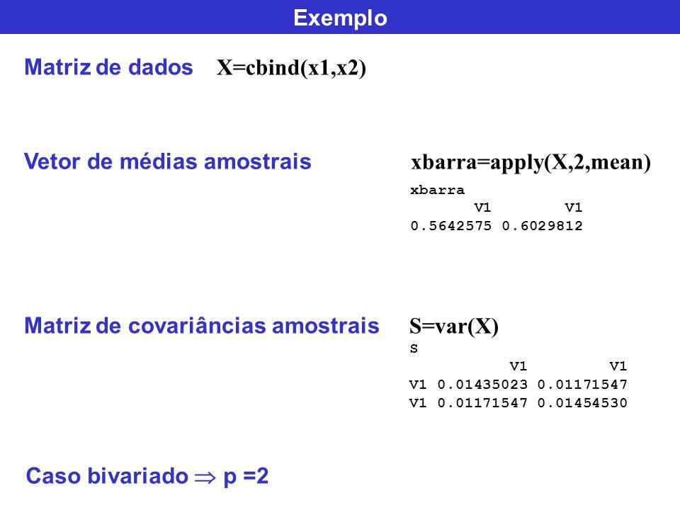 Exemplo Matriz de dados X=cbind(x1,x2) xbarra=apply(X,2,mean) S=var(X) Vetor de médias amostrais xbarra V1 V1 0.5642575 0.6029812 Matriz de covariânci