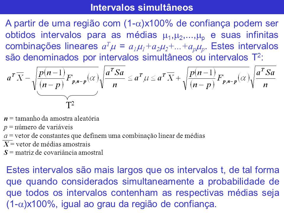 Intervalos simultâneos A partir de uma região com (1- )x100% de confiança podem ser obtidos intervalos para as médias 1, 2,..., p e suas infinitas com