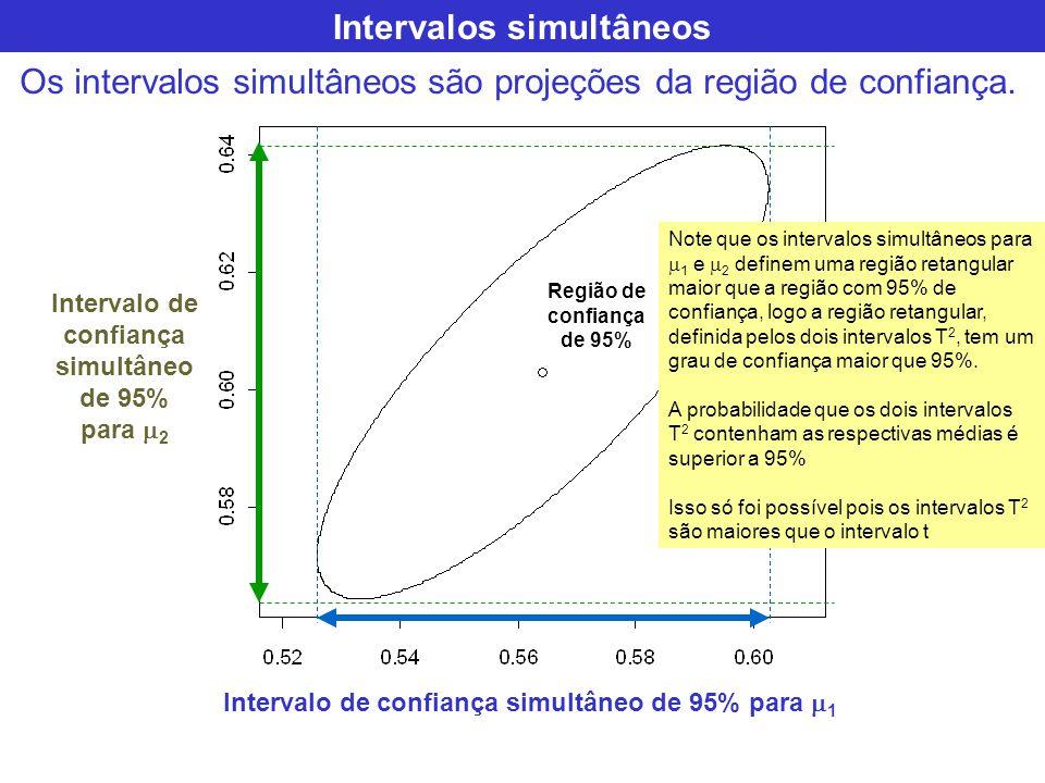 Intervalos simultâneos Os intervalos simultâneos são projeções da região de confiança. Região de confiança de 95% Intervalo de confiança simultâneo de