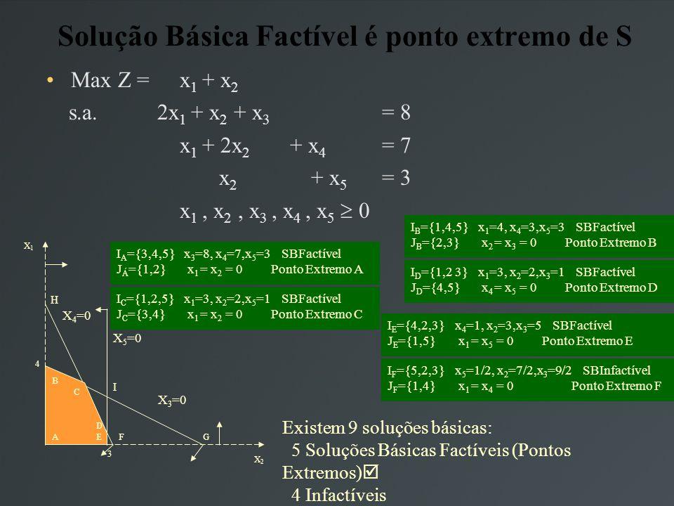 Solução Básica Factível é ponto extremo de S Max Z = x 1 + x 2 s.a.