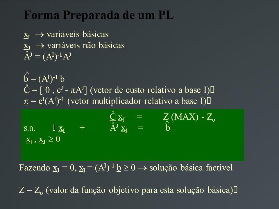 Forma Preparada de um PL x I variáveis básicas x J variáveis não básicas J = (A I ) -1 A J b = (A I ) -1 b Ĉ = [ 0, c J - A J ] (vetor de custo relativo a base I) = c I (A I ) -1 (vetor multiplicador relativo a base I) Ĉ x J = Z (MAX) - Z o 1 s.a.1 x I + J x J = b x I, x J 0 Fazendo x J = 0, x I = (A I ) -1 b 0 solução básica factível Z = Z o (valor da função objetivo para esta solução básica) ^ ^