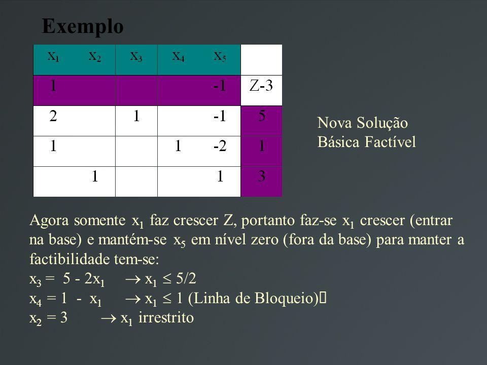Exemplo Nova Solução Básica Factível Agora somente x 1 faz crescer Z, portanto faz-se x 1 crescer (entrar na base) e mantém-se x 5 em nível zero (fora da base) para manter a factibilidade tem-se: x 3 = 5 - 2x 1 x 1 5/2 x 4 = 1 - x 1 x 1 1 (Linha de Bloqueio) x 2 = 3 x 1 irrestrito