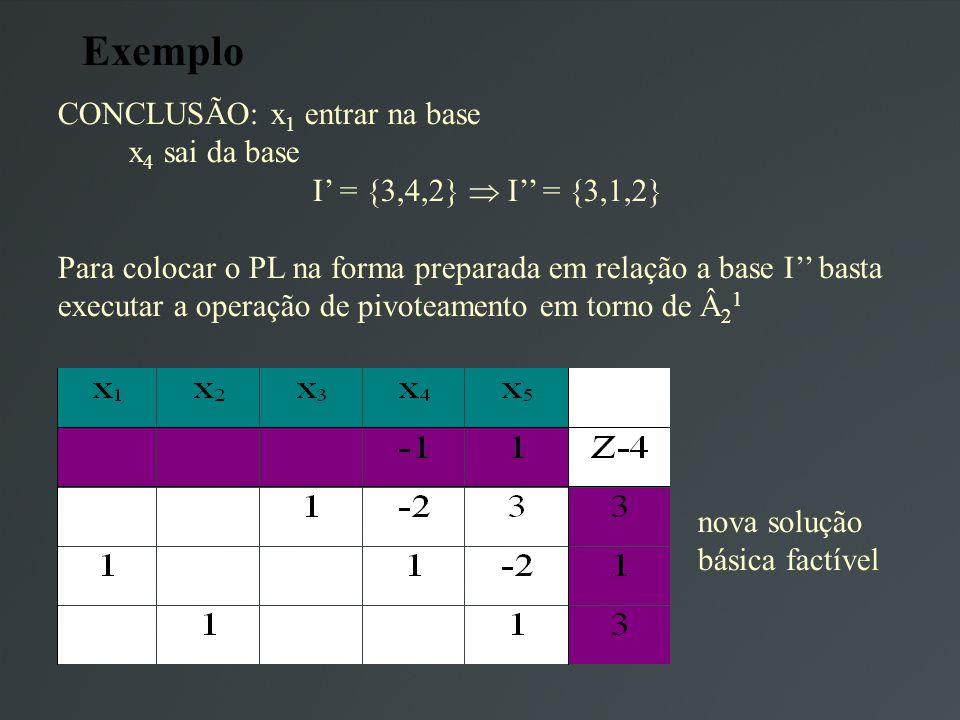 Exemplo CONCLUSÃO: x 1 entrar na base x 4 sai da base I = {3,4,2} I = {3,1,2} Para colocar o PL na forma preparada em relação a base I basta executar a operação de pivoteamento em torno de 2 1 nova solução básica factível