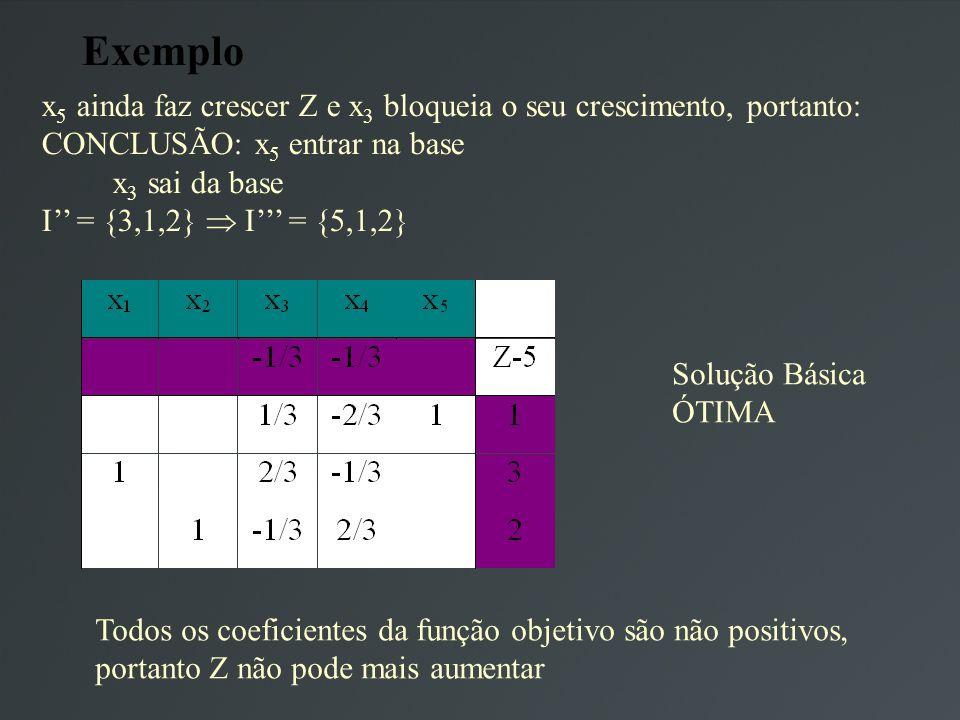 Exemplo x 5 ainda faz crescer Z e x 3 bloqueia o seu crescimento, portanto: CONCLUSÃO: x 5 entrar na base x 3 sai da base I = {3,1,2} I = {5,1,2} Solução Básica ÓTIMA Todos os coeficientes da função objetivo são não positivos, portanto Z não pode mais aumentar