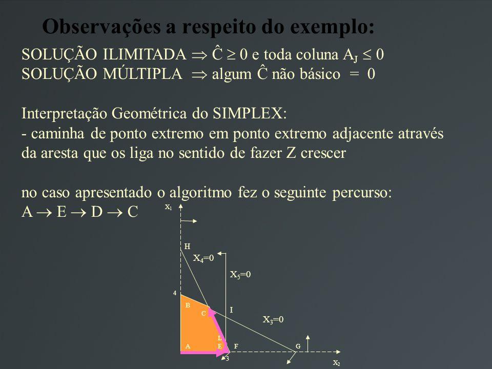 Observações a respeito do exemplo: SOLUÇÃO ILIMITADA Ĉ 0 e toda coluna A J 0 SOLUÇÃO MÚLTIPLA algum Ĉ não básico = 0 Interpretação Geométrica do SIMPLEX: - caminha de ponto extremo em ponto extremo adjacente através da aresta que os liga no sentido de fazer Z crescer no caso apresentado o algoritmo fez o seguinte percurso: A E D C X1X1 X2X2 4 3 A B C D EFG X 5 =0 X 3 =0 X 4 =0 I H