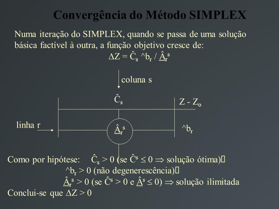 Convergência do Método SIMPLEX Numa iteração do SIMPLEX, quando se passa de uma solução básica factível à outra, a função objetivo cresce de: Z = Ĉ s ^b r / r s ĈsĈs Z - Z o coluna s ÂrsÂrs linha r ^b r Como por hipótese: Ĉ s > 0 (se Ĉ s 0 solução ótima) ^b r > 0 (não degenerescência) r s > 0 (se Ĉ s > 0 e s 0) solução ilimitada Conclui-se que Z > 0