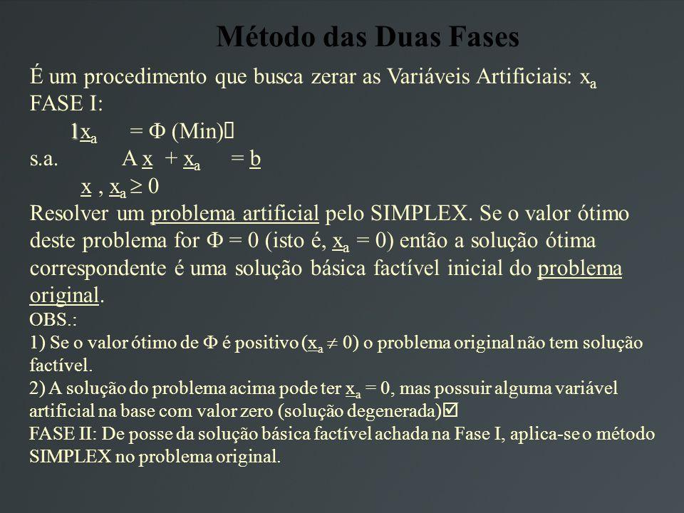 Método das Duas Fases É um procedimento que busca zerar as Variáveis Artificiais: x a FASE I: 1 1x a = (Min) s.a.