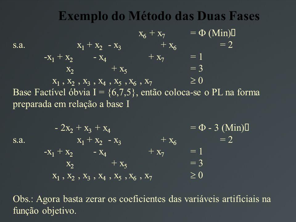 Exemplo do Método das Duas Fases x 6 + x 7 = (Min) s.a.