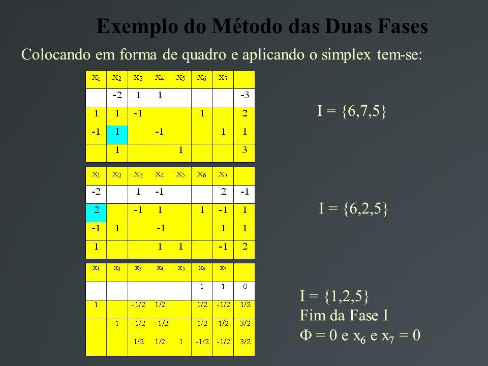 Exemplo do Método das Duas Fases Colocando em forma de quadro e aplicando o simplex tem-se: I = {6,7,5} I = {6,2,5} I = {1,2,5} Fim da Fase I = 0 e x 6 e x 7 = 0