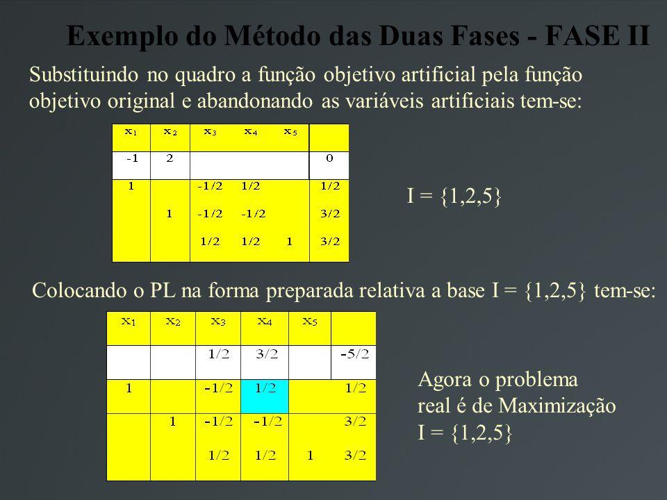 Exemplo do Método das Duas Fases - FASE II Substituindo no quadro a função objetivo artificial pela função objetivo original e abandonando as variáveis artificiais tem-se: I = {1,2,5} Colocando o PL na forma preparada relativa a base I = {1,2,5} tem-se: Agora o problema real é de Maximização I = {1,2,5}