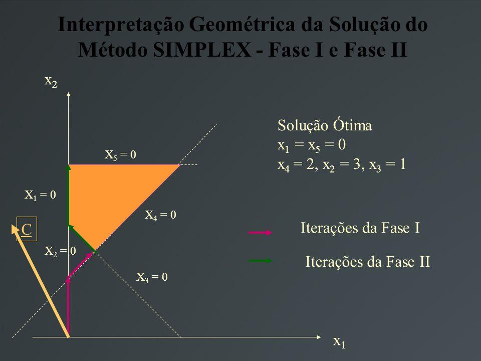 Interpretação Geométrica da Solução do Método SIMPLEX - Fase I e Fase II Solução Ótima x 1 = x 5 = 0 x 4 = 2, x 2 = 3, x 3 = 1 x2x2 x1x1 X 3 = 0 X 5 = 0 X 1 = 0 X 2 = 0 X 4 = 0 C Iterações da Fase I Iterações da Fase II