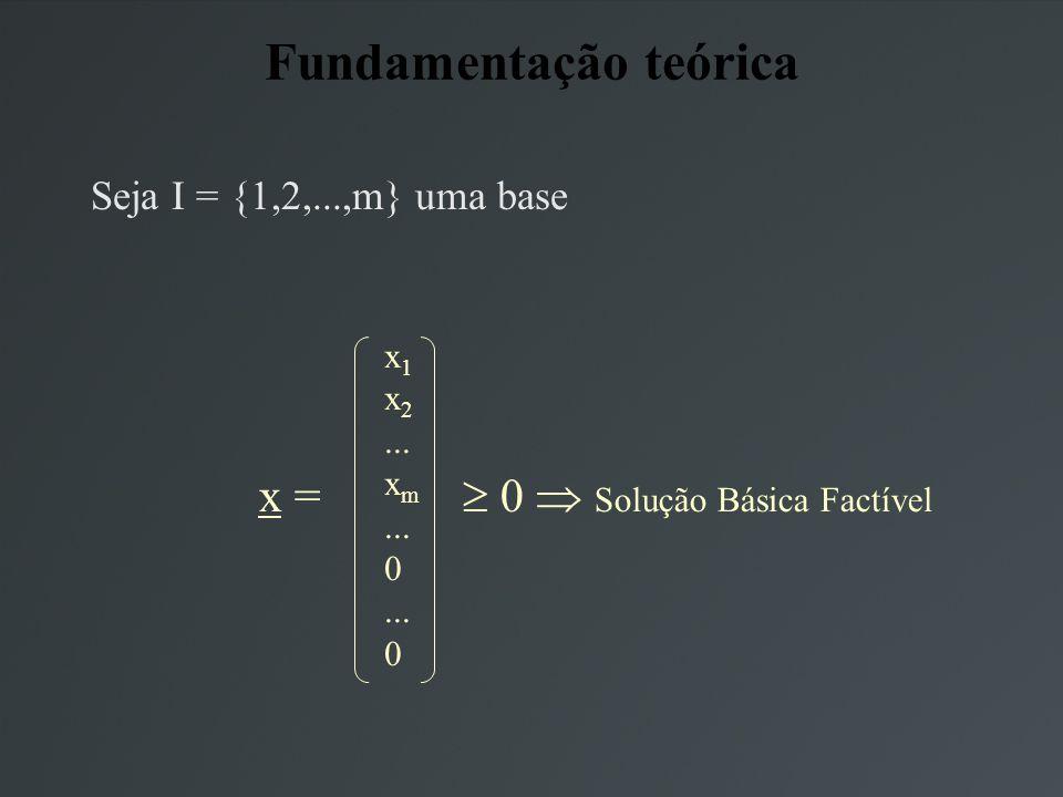 Seja I = {1,2,...,m} uma base x 1 x 2... x m... 0... 0 x = 0 Solução Básica Factível