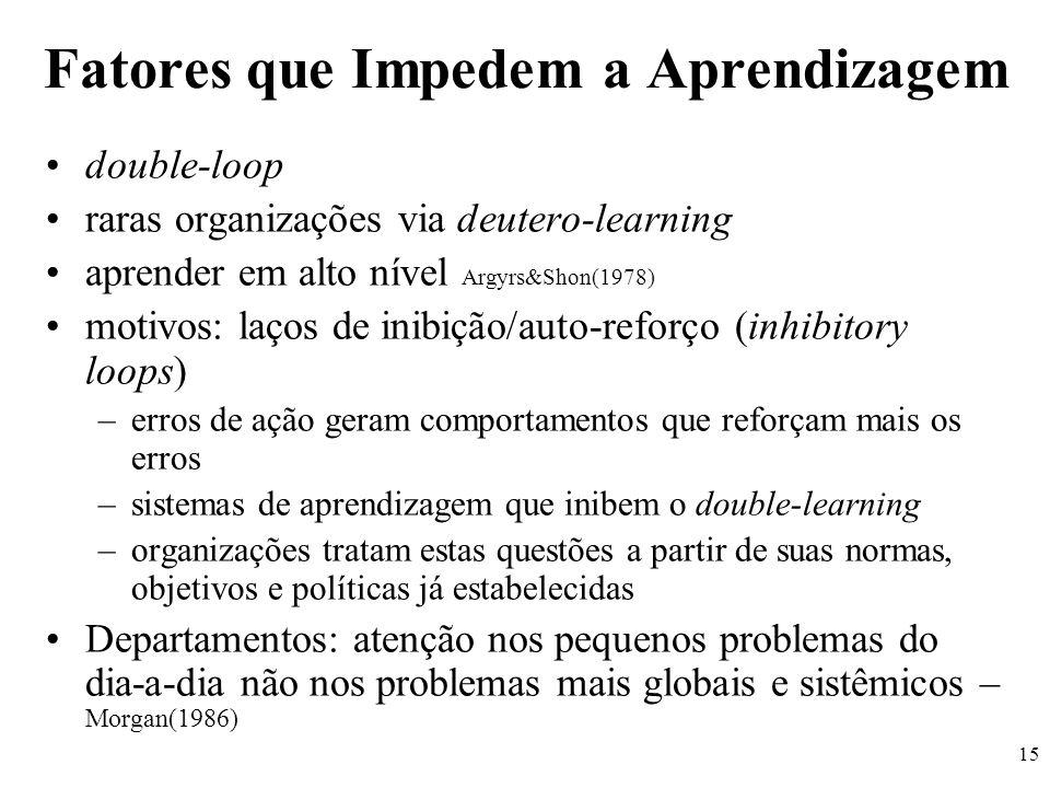 15 Fatores que Impedem a Aprendizagem double-loop raras organizações via deutero-learning aprender em alto nível Argyrs&Shon(1978) motivos: laços de i