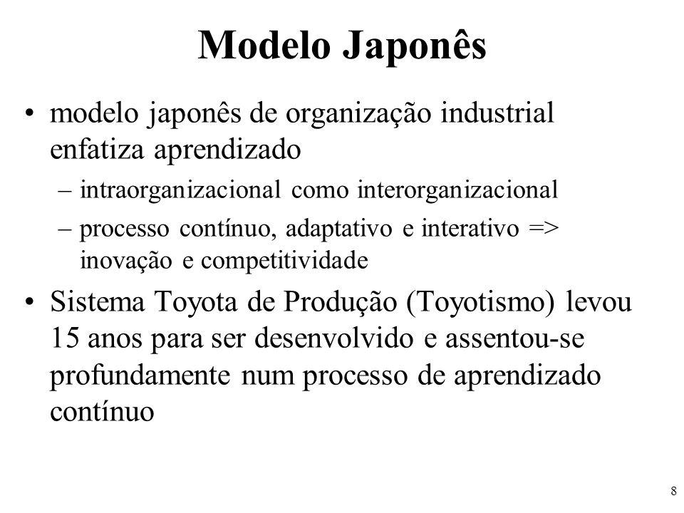 8 Modelo Japonês modelo japonês de organização industrial enfatiza aprendizado –intraorganizacional como interorganizacional –processo contínuo, adapt