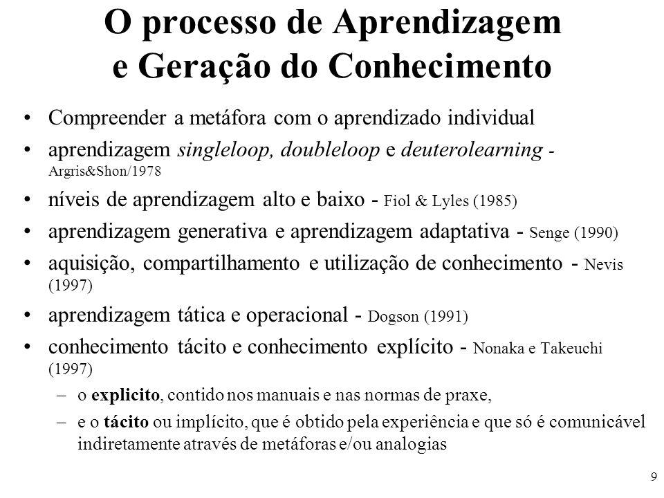 9 O processo de Aprendizagem e Geração do Conhecimento Compreender a metáfora com o aprendizado individual aprendizagem singleloop, doubleloop e deute