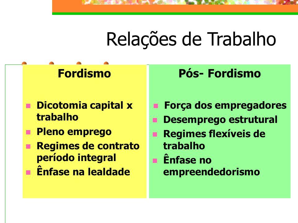Relações de Trabalho Fordismo Dicotomia capital x trabalho Pleno emprego Regimes de contrato período integral Ênfase na lealdade Pós- Fordismo Força dos empregadores Desemprego estrutural Regimes flexíveis de trabalho Ênfase no empreendedorismo