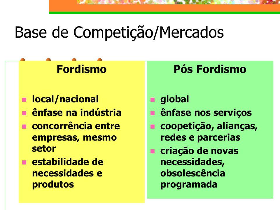Base de Competição/Mercados Fordismo local/nacional ênfase na indústria concorrência entre empresas, mesmo setor estabilidade de necessidades e produtos Pós Fordismo global ênfase nos serviços coopetição, alianças, redes e parcerias criação de novas necessidades, obsolescência programada
