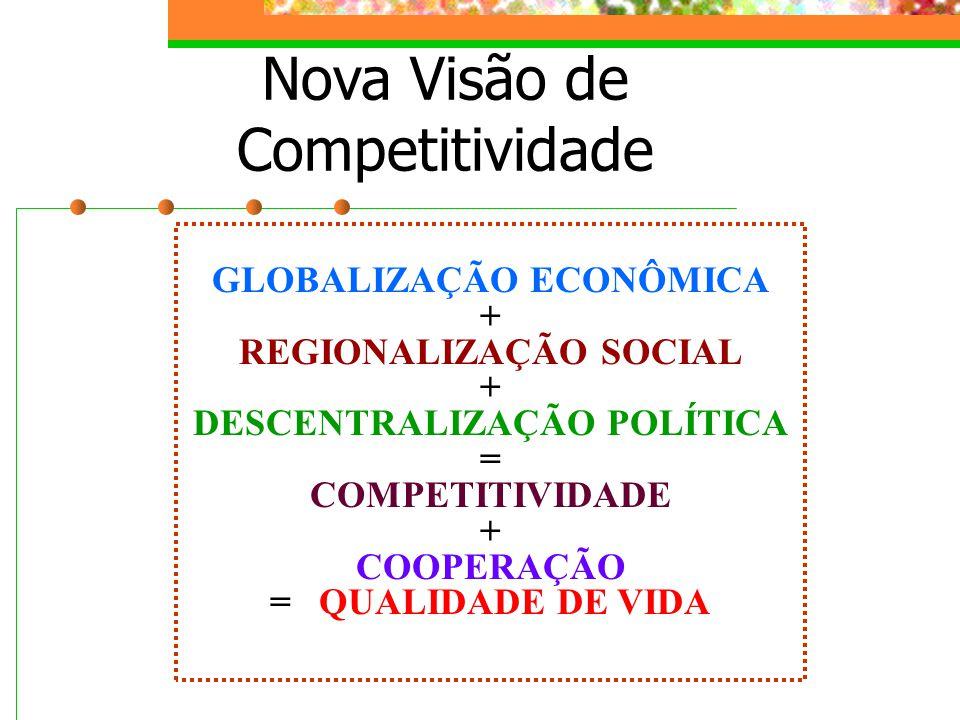 Nova Visão de Competitividade GLOBALIZAÇÃO ECONÔMICA + REGIONALIZAÇÃO SOCIAL + DESCENTRALIZAÇÃO POLÍTICA = COMPETITIVIDADE + COOPERAÇÃO = QUALIDADE DE VIDA