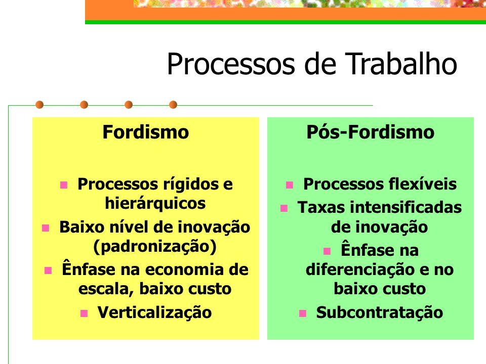 Processos de Trabalho Fordismo Processos rígidos e hierárquicos Baixo nível de inovação (padronização) Ênfase na economia de escala, baixo custo Verticalização Pós-Fordismo Processos flexíveis Taxas intensificadas de inovação Ênfase na diferenciação e no baixo custo Subcontratação