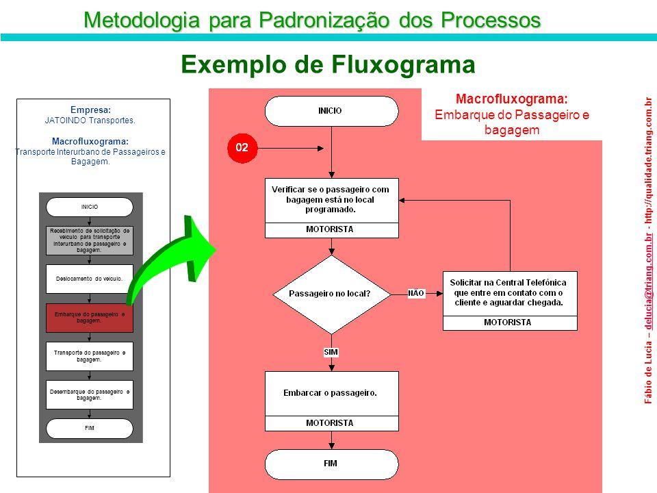 Metodologia para Padronização dos Processos Fábio de Lucia – delucia@triang.com.br - http://qualidade.triang.com.brdelucia@triang.com.br Exemplo de Fl