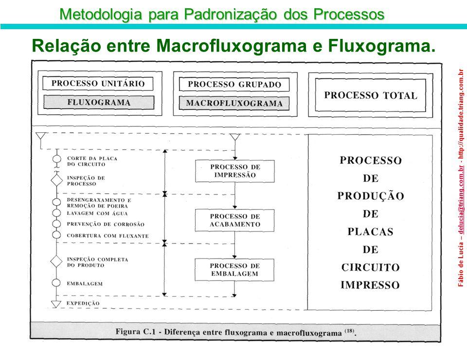 Metodologia para Padronização dos Processos Fábio de Lucia – delucia@triang.com.br - http://qualidade.triang.com.brdelucia@triang.com.br Relação entre