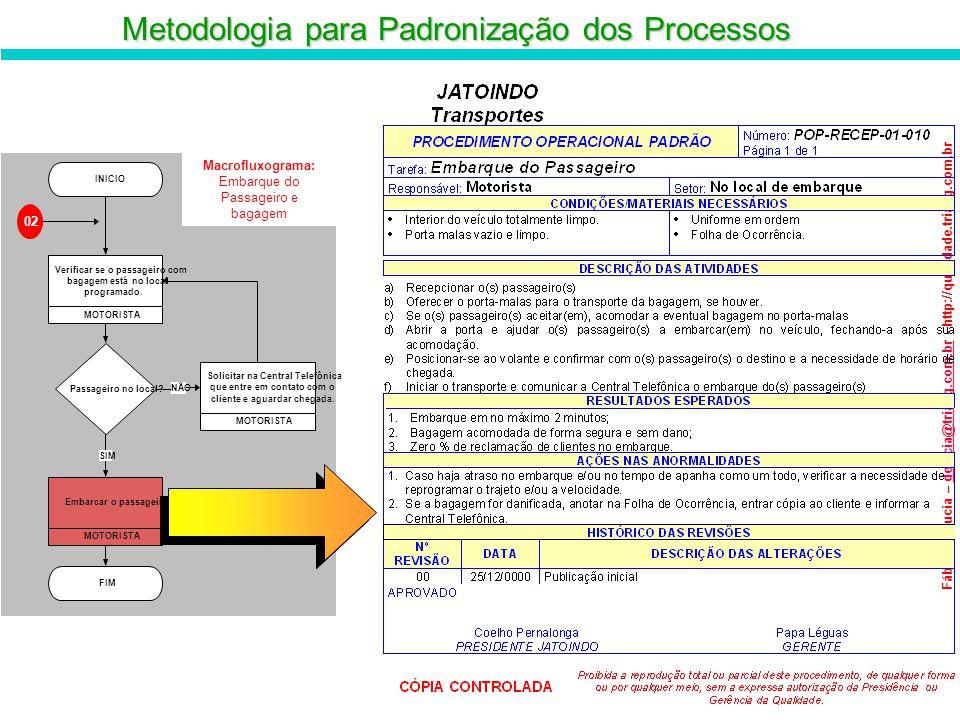 Metodologia para Padronização dos Processos Fábio de Lucia – delucia@triang.com.br - http://qualidade.triang.com.brdelucia@triang.com.br Macrofluxogra