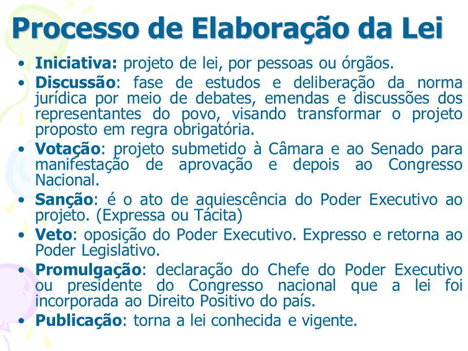 Processo de Elaboração da Lei Iniciativa: projeto de lei, por pessoas ou órgãos.