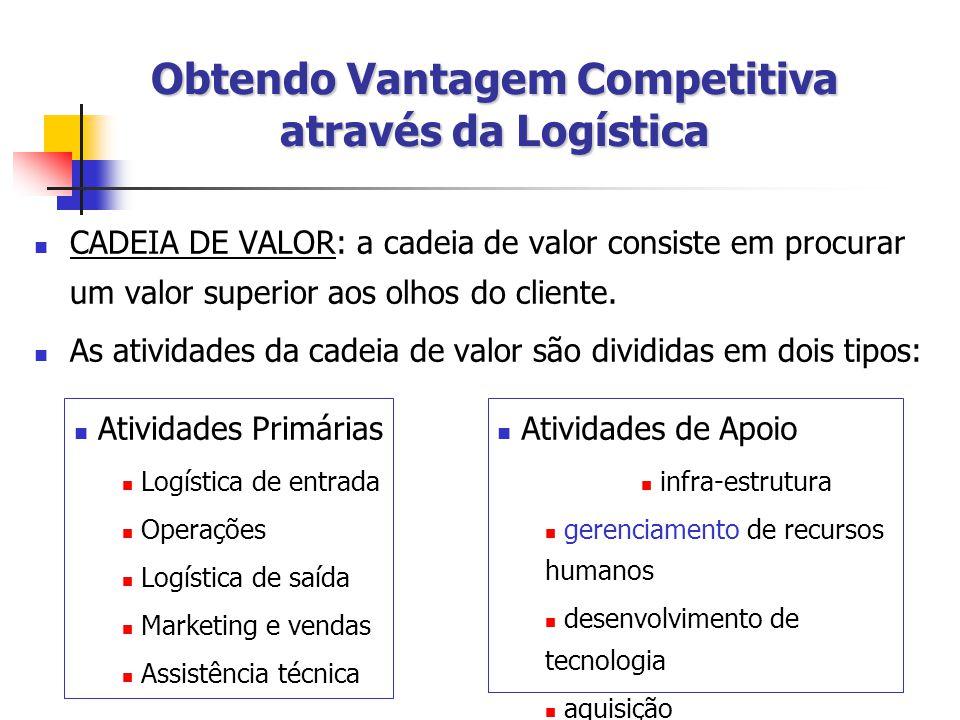 Obtendo Vantagem Competitiva através da Logística CADEIA DE VALOR: a cadeia de valor consiste em procurar um valor superior aos olhos do cliente.