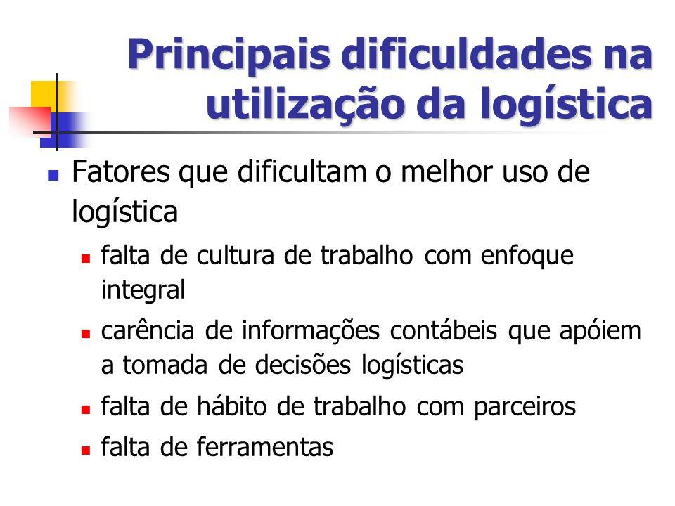 Fatores que dificultam o melhor uso de logística falta de cultura de trabalho com enfoque integral carência de informações contábeis que apóiem a tomada de decisões logísticas falta de hábito de trabalho com parceiros falta de ferramentas Principais dificuldades na utilização da logística