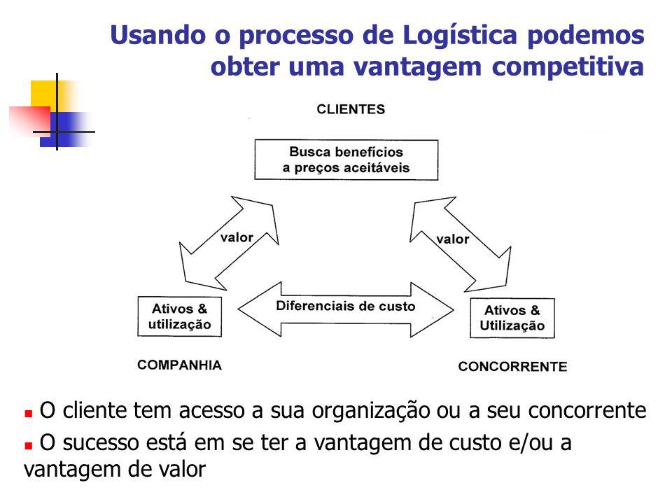 Usando o processo de Logística podemos obter uma vantagem competitiva O cliente tem acesso a sua organização ou a seu concorrente O sucesso está em se ter a vantagem de custo e/ou a vantagem de valor