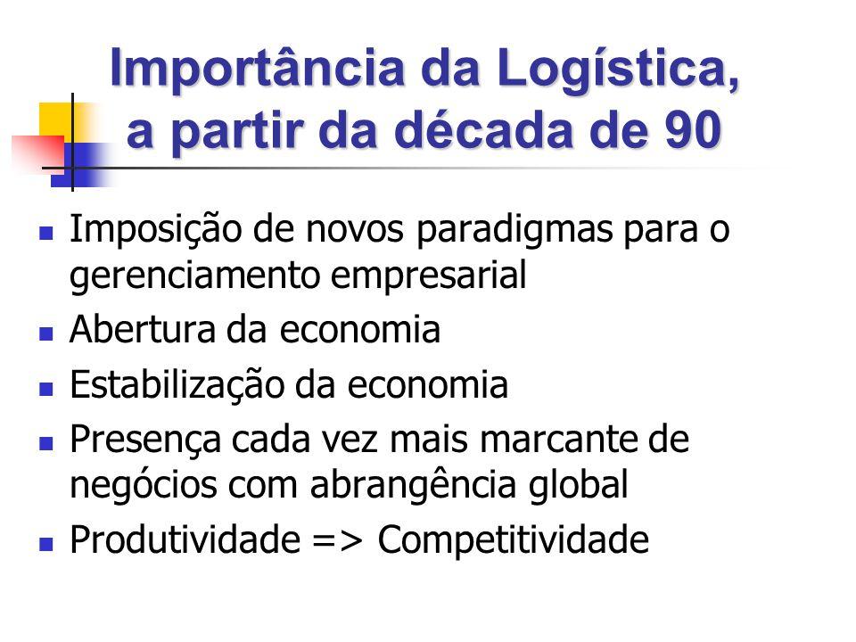 Importância da Logística, a partir da década de 90 Imposição de novos paradigmas para o gerenciamento empresarial Abertura da economia Estabilização da economia Presença cada vez mais marcante de negócios com abrangência global Produtividade => Competitividade