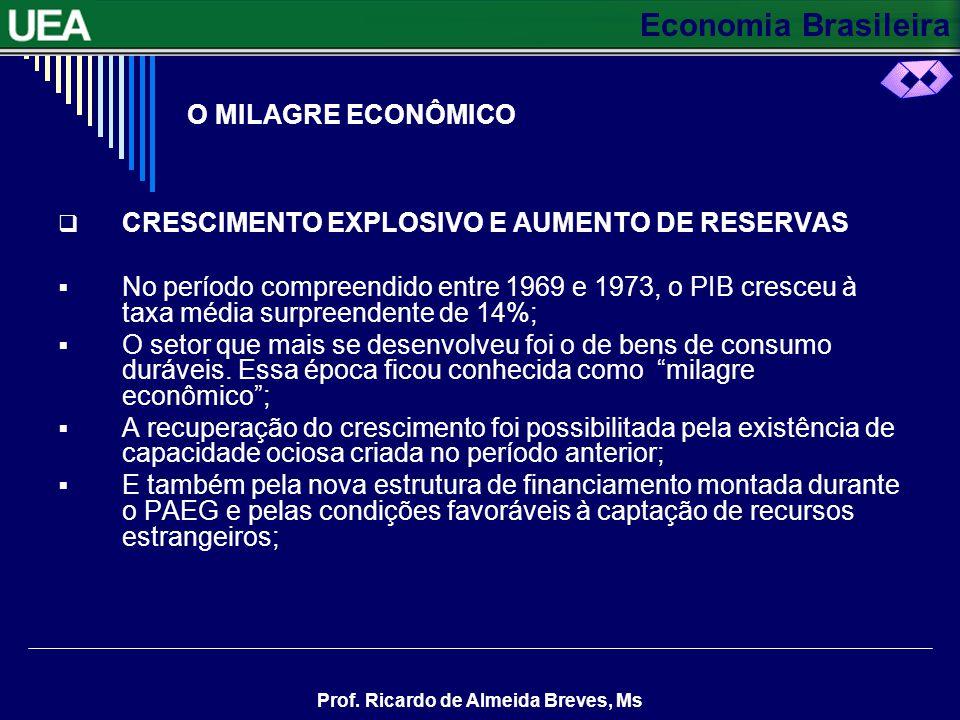 Economia Brasileira Prof. Ricardo de Almeida Breves, Ms EXERCÍCIOS 1. Qual foi a prioridade da política econômica a partir de 1964? 2. Qual foi o diag
