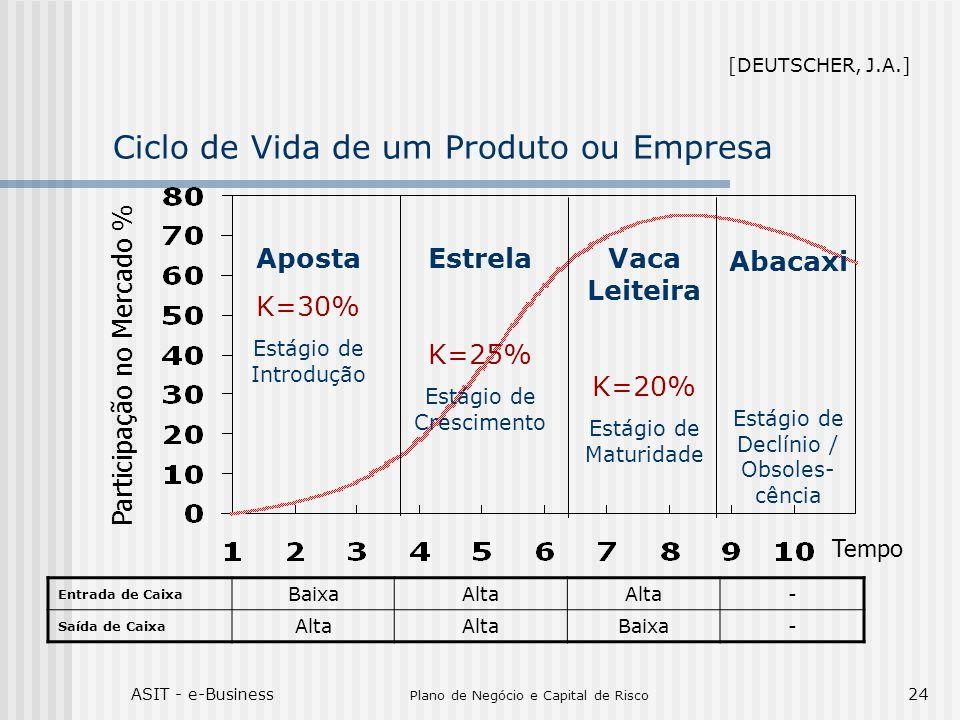 ASIT - e-Business Plano de Negócio e Capital de Risco 24 Ciclo de Vida de um Produto ou Empresa Aposta K=30% Estágio de Introdução Estrela K=25% Estágio de Crescimento Vaca Leiteira K=20% Estágio de Maturidade Abacaxi Estágio de Declínio / Obsoles- cência Participação no Mercado % Tempo Entrada de Caixa BaixaAlta - Saída de Caixa Alta Baixa- [DEUTSCHER, J.A.]